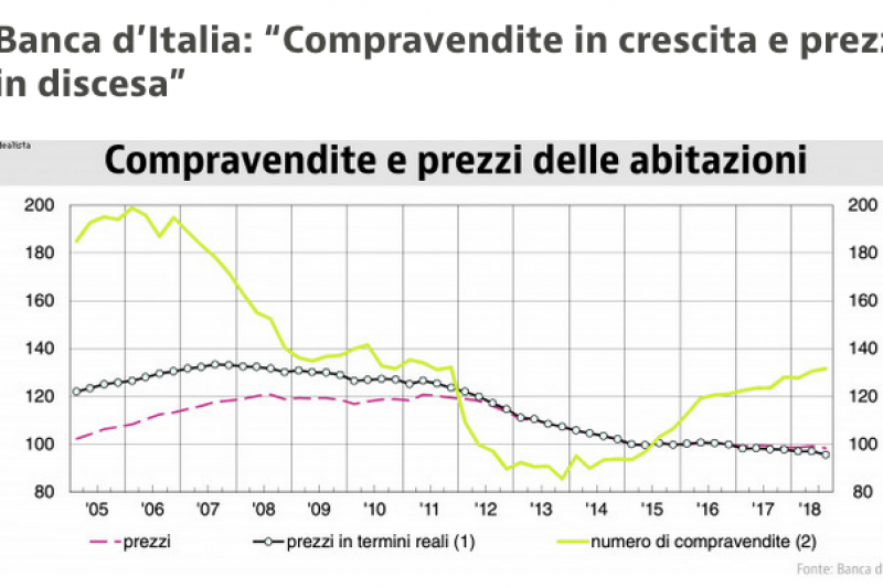 "Banca d'Italia: ""Compravendite in crescita e prezzi in discesa"""
